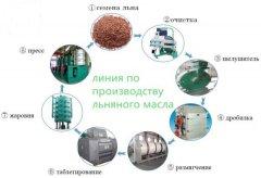 Машина для предварительной обработки льняного масла