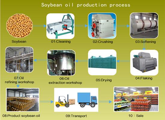 Линия по производству соевого масла